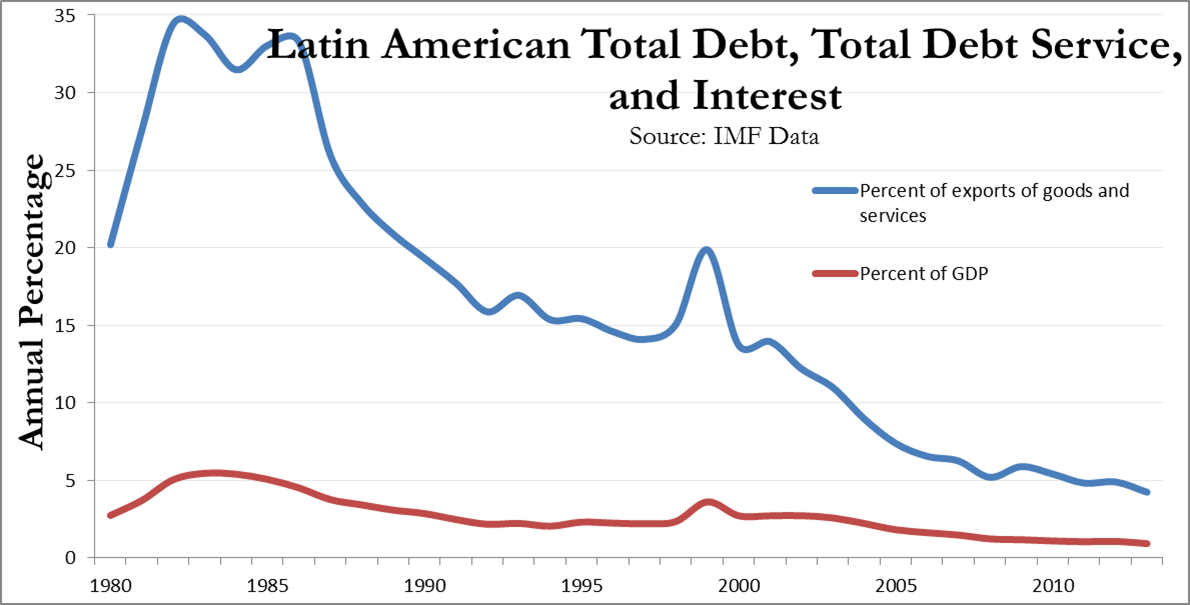 debt crisis of latin americs The farming problem  20s was a continual cycle of debt for the american  with both eyewitness accounts and the legislative response to the dust bowl crisis.