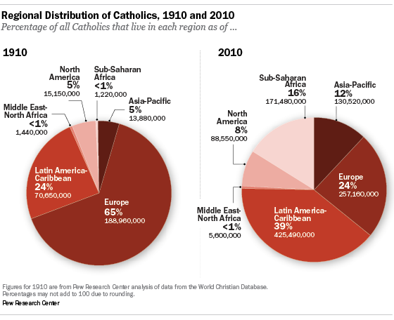Latin America is home to a plurality of Catholics