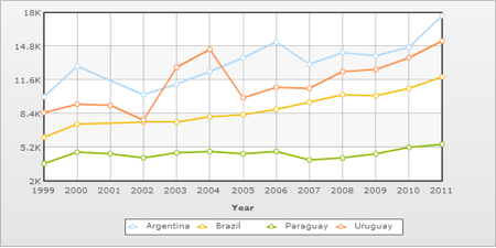 GDP Per Capita of Paraguay and its neighbors since 1999