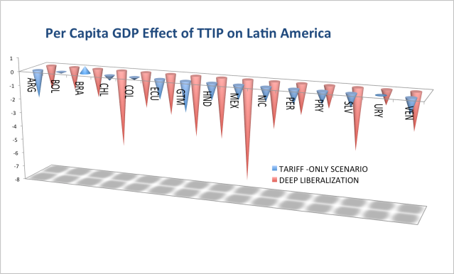Per Capita GDP Effect of TTIP on Latin America