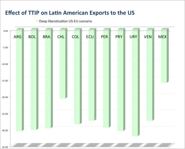 TTIP_LATAM_US_2