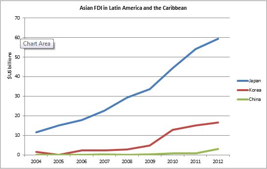 Chinese Investment In Latin America Much Ado About Next