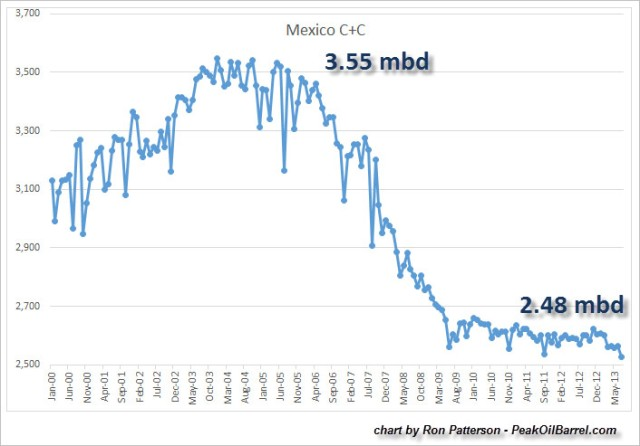 Mexico-Oil-Production-Chart-July-2013