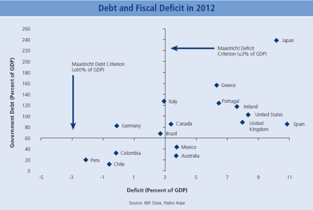 In an era of debt and stimulus programs, the Pumas have demonstrated impressive fiscal restraint. (See Page 12 of the study)