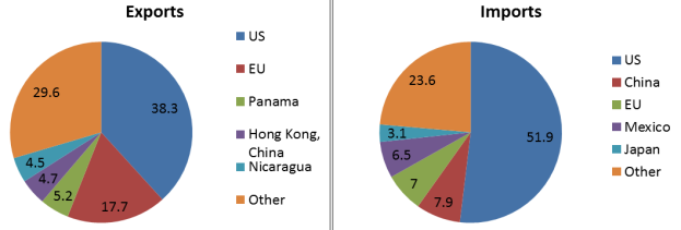 Costa Rica risks being left out with the US and the EU negotiating TTIP given its trade dependence on these two partners. (Source: WTO Trade Profiles)