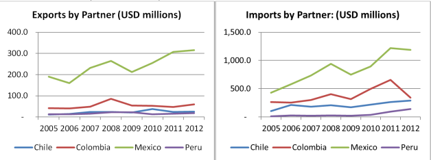 Trade flows between Costa Rica and the Pacific Alliance members remain comparatively low, but this could change with Costa Rica's accession to the Alliance (Source: UN Comtrade)