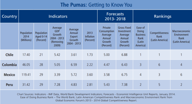 The Pacific Pumas' economic indicators and forecasts suggest growth in population, gross domestic production, consumption and gross fixed investment. The younger population signals that the four countries will enjoy favorable demographic conditions in the coming years. The rankings are subjective, but they are indicative of the business community's current affinity for the four countries.