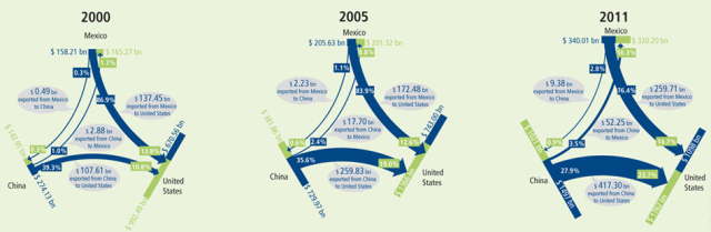 Trade Flows: Mexico, China and the US Trade flows from 2000, 2005 and 2011 demonstrate that China has both captured an increasing percentage of the US market, while also opening a sizeable trade surplus with Mexico. For Mexican manufacturing to thrive, it must remain competitive both in the US and domestic markets.
