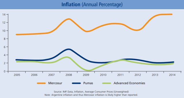 Inflation (Annual Percentage) Info Crucially, the Pacific Pumas have held inflation in check while managing floating currencies. This is in stark contrast with Mercosur countries, where inflation is likely higher than even the official figures.