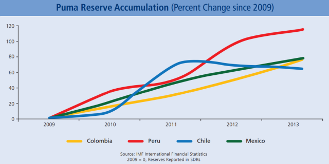 Puma Reserve Accumulation (Percent Change since 2009) In the coming years, emerging markets around the world may face turbulence as developed economies tighten crisis-era macroeconomic policy. However, the Pumas' reserve positions suggest an ability to withstand the disturbances.