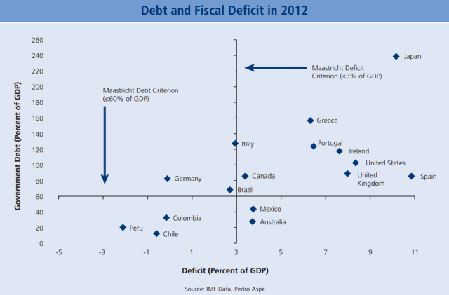 Debt and Fiscal Deficit in 2012 Latin American countries are infamous for fiscal profligacy and unsustainable debt. The Pacific Pumas appear to be bucking that trend.