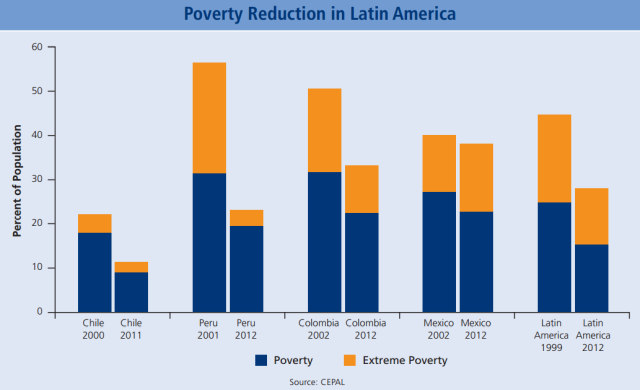 Poverty Reduction in Latin America Like much of the rest of Latin America, the Pumas have made important inroads against poverty. More uniquely, they have done so while maintaining a positive business environment.
