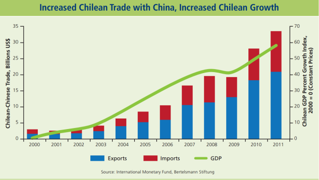 24 graphs that show why Chile, Colombia, Mexico and Peru are on the rise