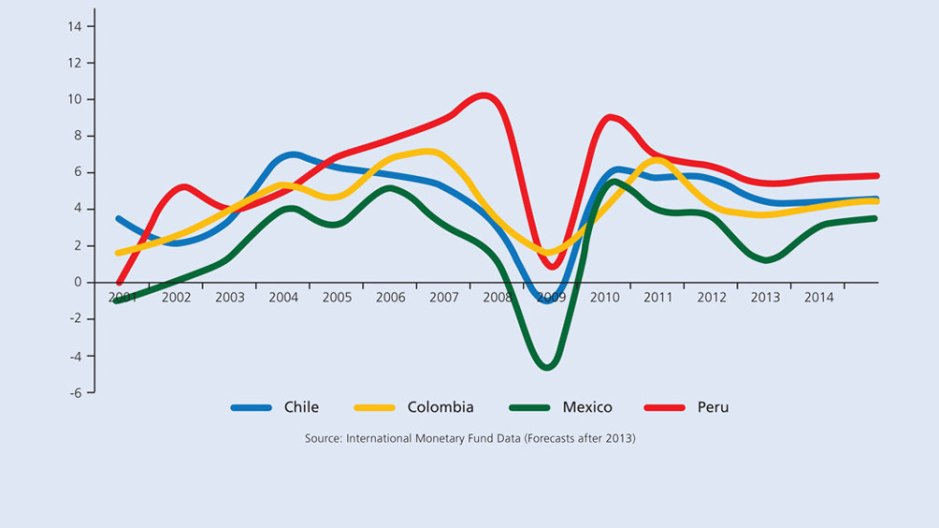 Puma Growth in the 21st Century (Percent Change) The Pacific Pumas have enjoyed consistent growth despite difficult global conditions. The downturn in 2009 reflects the global financial crisis, for which Latin America bore little responsibility. 2010 growth figures suggest a swift rebound. In the face of unfavorable global headwinds, 2014 growth expectations are lower than one might hope, but they are still positive.