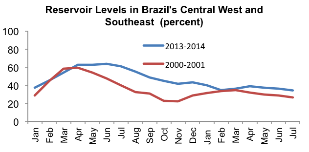 How low can you go? (Source: ONS, Operador Nacional do Sistema Elétrico)