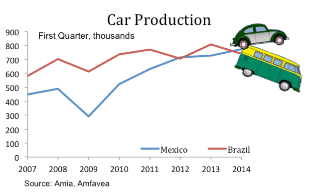 car production