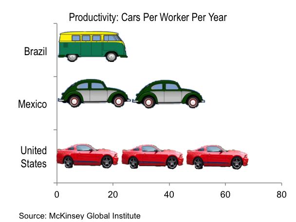 cars produce