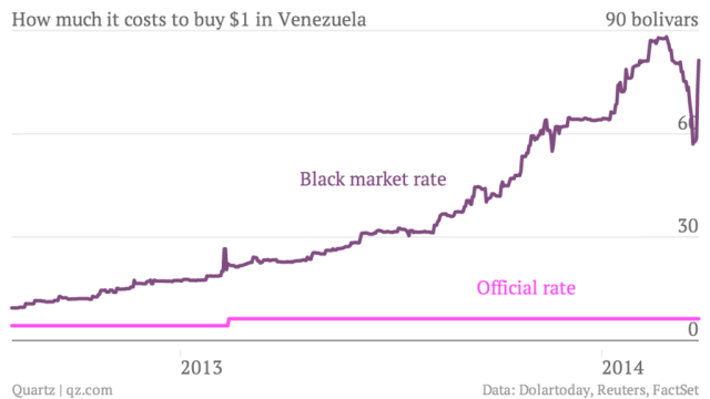 This graph from March 2014 shows the trajectory of the US dollar on the black market. In recent months it has continued to deteriorate. Source: Quartz