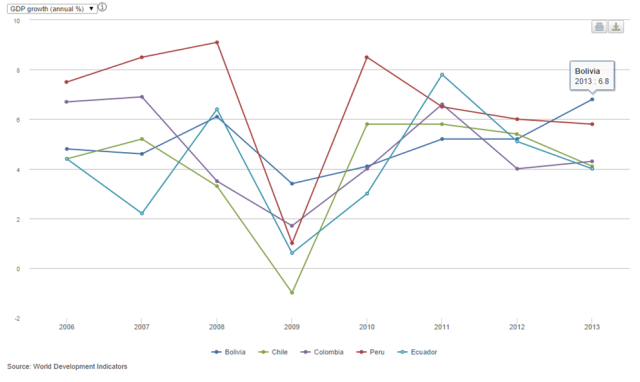 GDP annual percentage growth in Bolivia (2006 – 2013) compared to other Andean countries