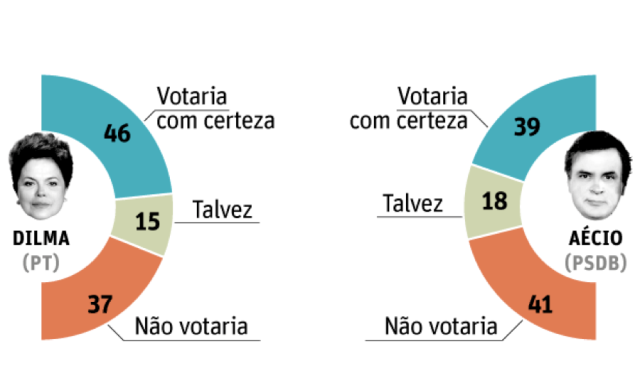 Will vote for sure - maybe -will not vote for her/him (Source: folha.com.br)