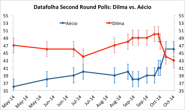 Dilma trailing for the first time (vertical bars indicate statistical margin of error)