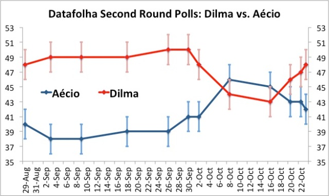 Momentum points up - for Dilma (vertical bars indicate margin of error)
