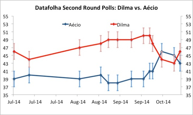 Apparently, the tide has turned on Aécio (vertical bars indicate statistical margin of error)