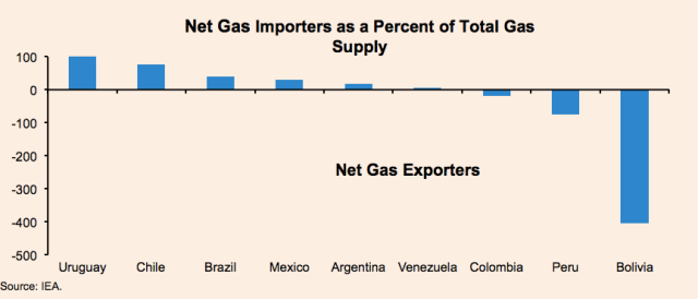 Natural Gas In Latin America