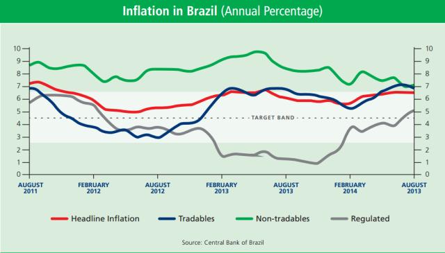 Inflation_Brazil