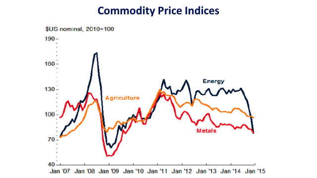 Source: World Bank, Commodity Markets Outlook, January 2015