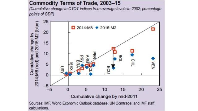 IMF 2